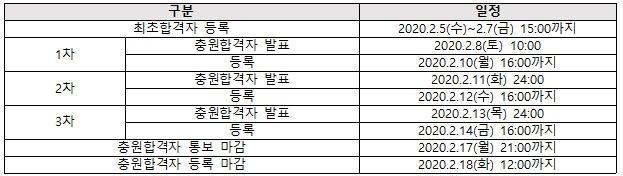 *출처: 2020 경희대 정시 모집 요강 (2020.1.7 확인)