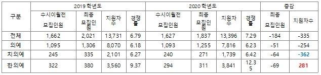 * 대학별 발표자료 기준 (2020.01.08)