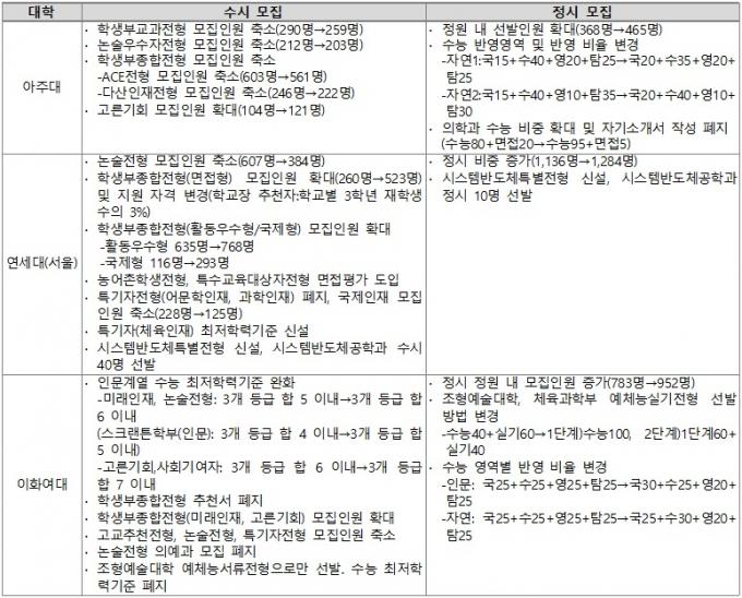 *대학 발표 전형계획(2020.2) 기준이며, 최종 요강은 대학 홈페이지 참조