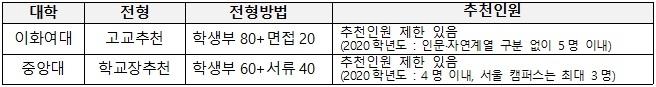 *출처 : 각 대학별 2021학년도 전형계획안 확인(2020.02.11)